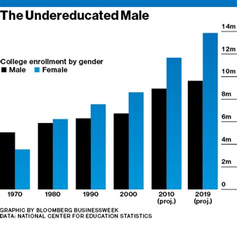 Cause and effect essay college dropout rate