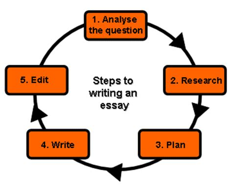 Tips for Writing Good Legal Research Papers and Essays